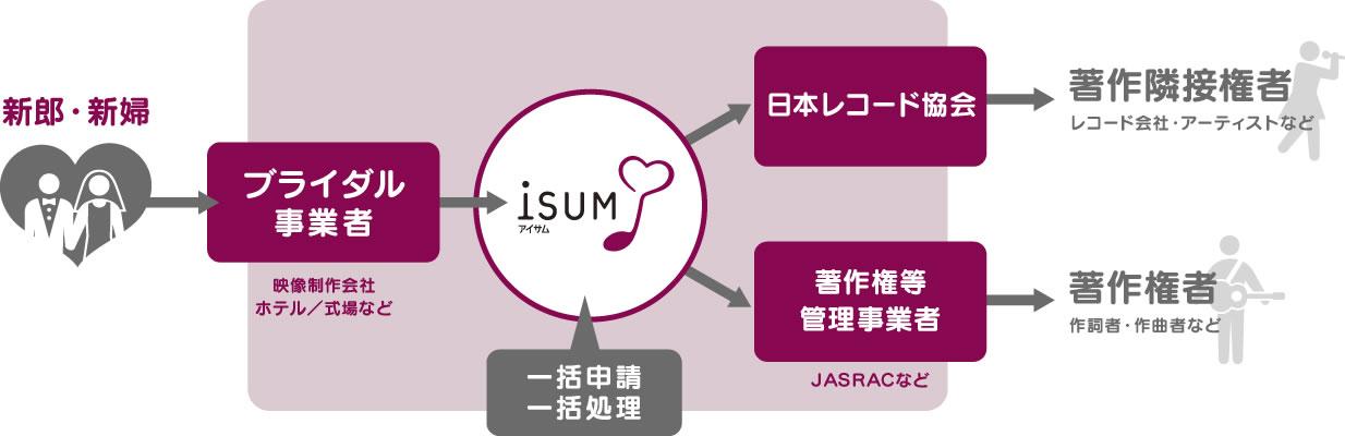 ISUMのワンストップ・システム